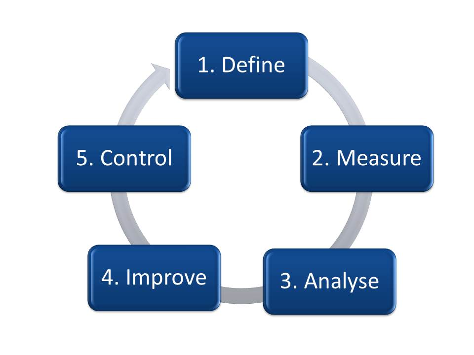 six sigma project management DMAIC