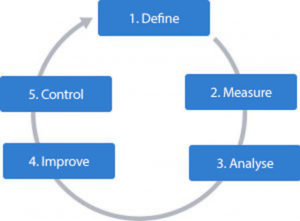 Define, Measure, Analyse, Improve, Control