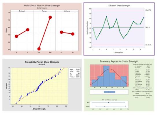 Process Analysis & Control using Minitab – 8th November 2021